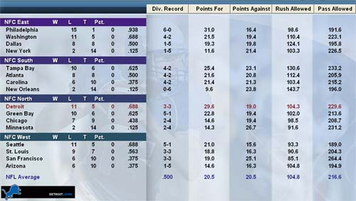 Conference standings screen in Football Mogul 2010. Fields like 'division record' and 'points for' can be customized with a large number of stat choices.